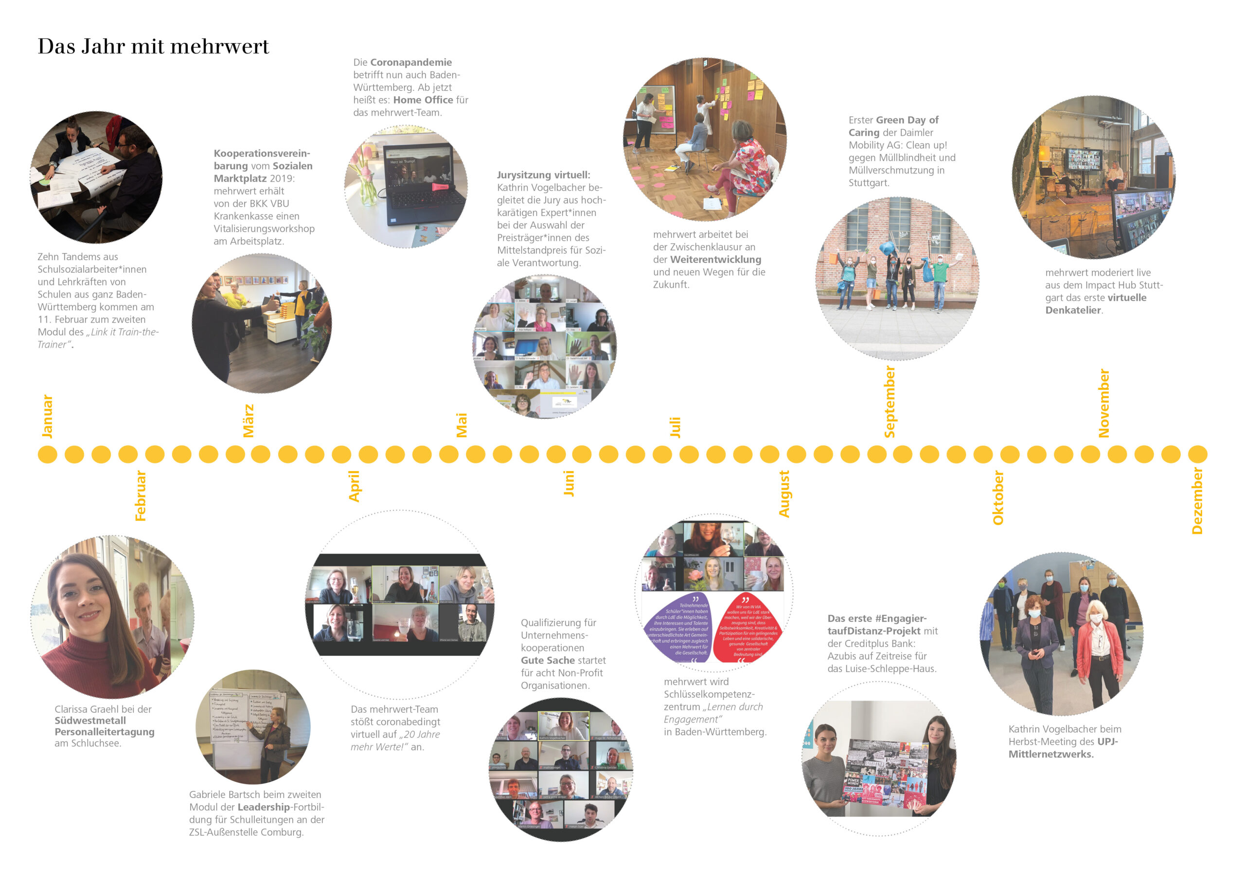 Einblicke 2021 - Neue Kooperationen, neue Projektverantwortlichkeiten und ein Abschied